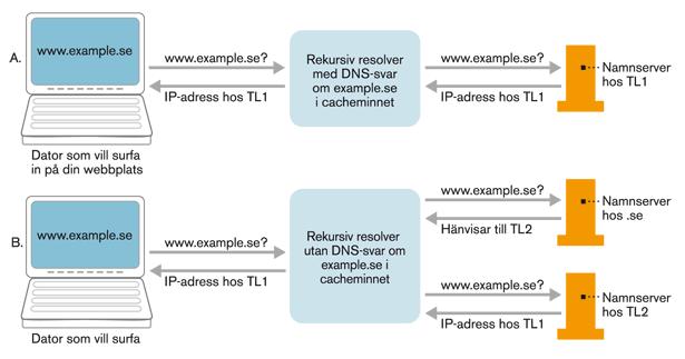 Figur 10. DNS-uppslagning under ompekning. Resolvrar med mellanlagrade DNS-svar (Fall A) ställer frågan till den auktoritativa namnservern hos TL1. Andra resolvrar (Fall B) frågar IIS namnserver och hänvisas då till TL2. För minimal nedtid ska både TL1 och TL2 svara med IP-adresser hos TL1 under övergången.