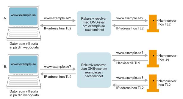 Figur 11. DNS-uppslagning när ompekningen är slutförd. Både resolvrar med mellanlagrade DNS-svar (Fall A) och andra resolvrar (Fall B) hänvisas till den auktoritativa namnservern hos TL2 som svarar med de nya IP-adresserna hos TL2.