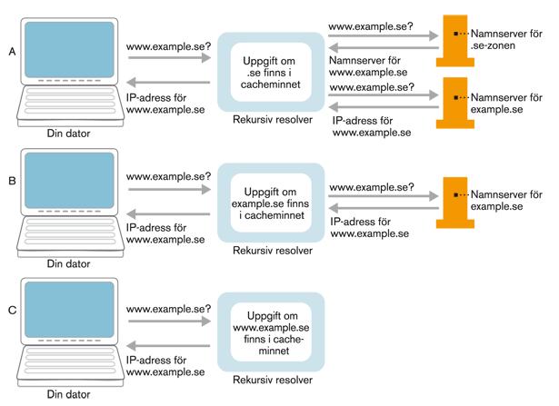 Figur 6. DNS-uppslagningar där information finns lagrad i resolverns cacheminne.