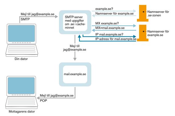 Figur 7. E-postöverföring med DNS-uppslagningar.