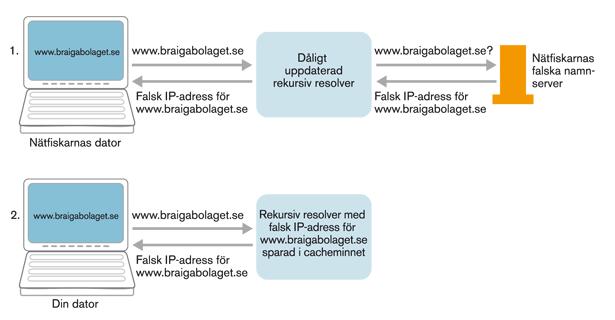 Figur 9. Cacheförgiftning där användaren får ett falskt svar på sin DNS-uppslagning.