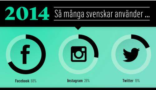 sociala medier 2014