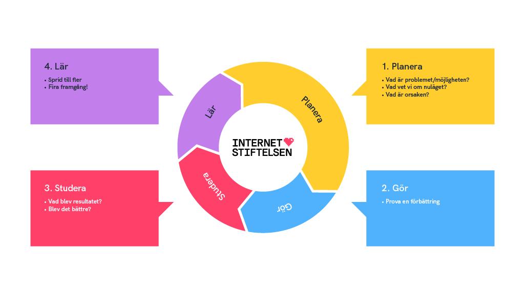 Internetstiftelsens förbättringshjul
